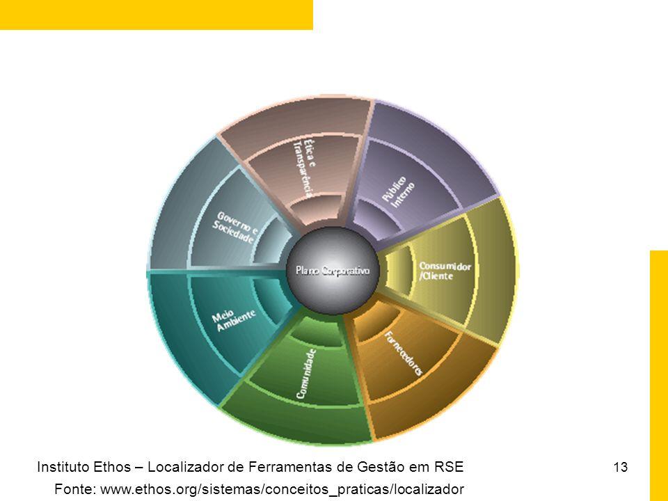 12 Indicadores Ethos de Responsabilidade Social Empresarial Surgimento e evolução Ênfases: auto-avaliação e aprendizagem Temas: 1. Valores, Transparên