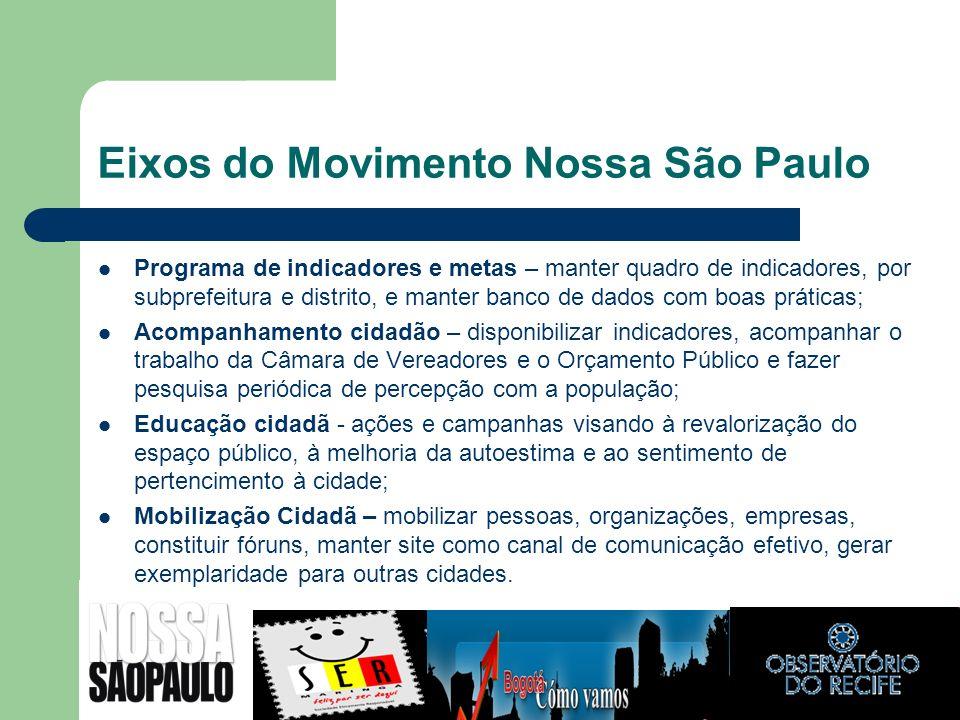 Eixos do Movimento Nossa São Paulo Programa de indicadores e metas – manter quadro de indicadores, por subprefeitura e distrito, e manter banco de dad