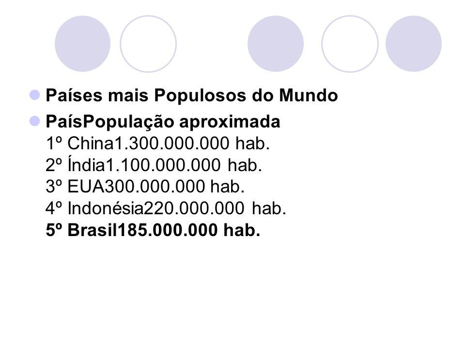 Países mais Populosos do Mundo PaísPopulação aproximada 1º China1.300.000.000 hab. 2º Índia1.100.000.000 hab. 3º EUA300.000.000 hab. 4º Indonésia220.0