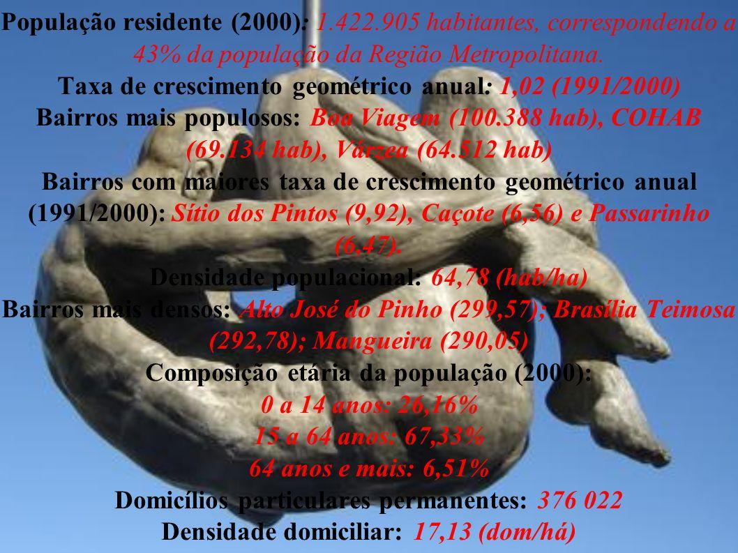 População residente (2000): 1.422.905 habitantes, correspondendo a 43% da população da Região Metropolitana.