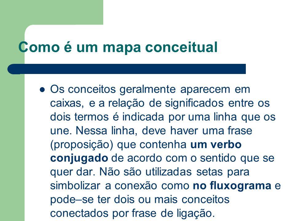 Como é um mapa conceitual Os conceitos geralmente aparecem em caixas, e a relação de significados entre os dois termos é indicada por uma linha que os