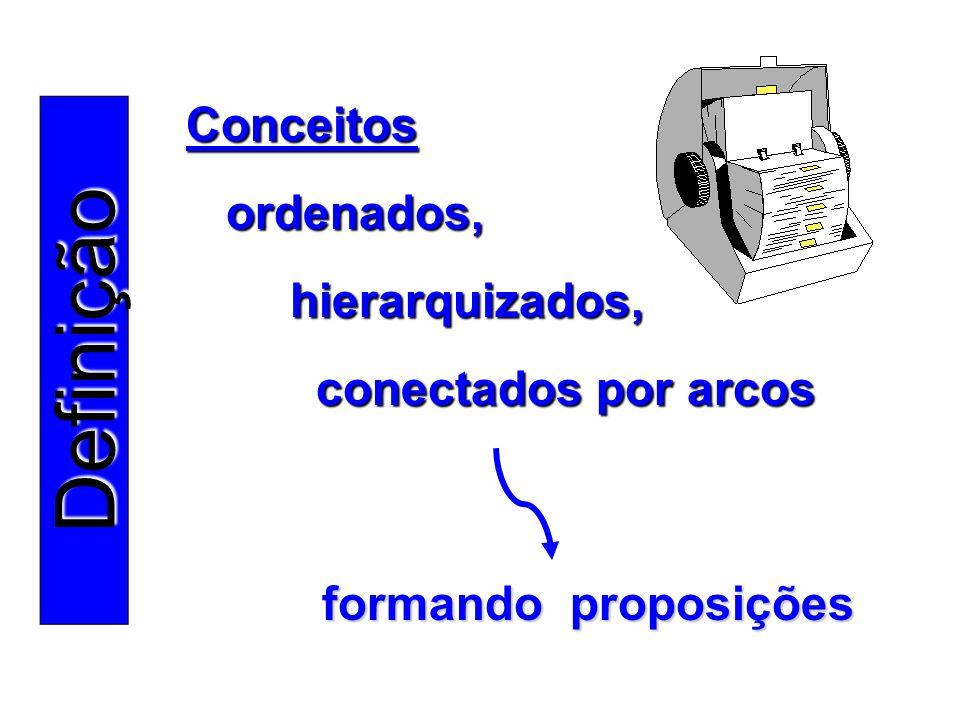 Definição Conceitos ordenados, hierarquizados, conectados por arcos formando proposições