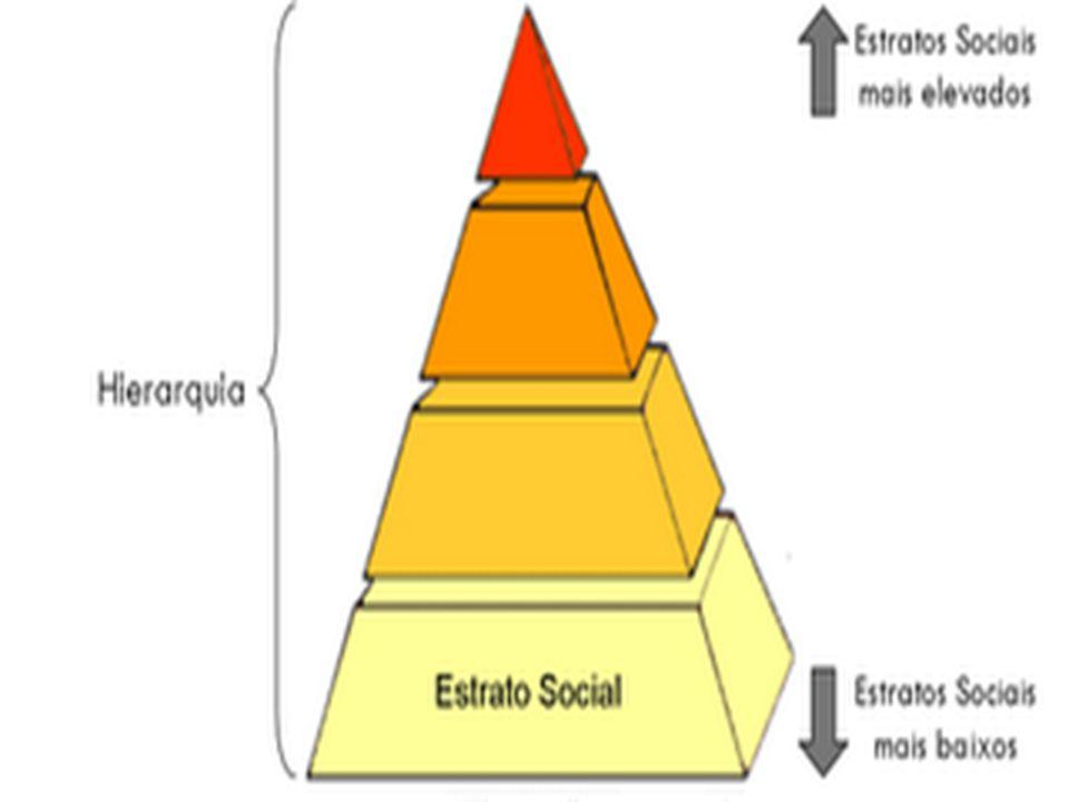 A estratificação social esteve presente em todas as épocas Desde os primeiros grupos de indivíduos (homens das cavernas) até nossos tempos.