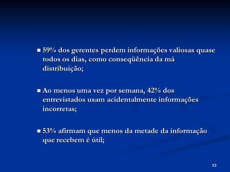 13 59% dos gerentes perdem informações valiosas quase todos os dias, como conseqüência da má distribuição; 59% dos gerentes perdem informações valiosas quase todos os dias, como conseqüência da má distribuição; Ao menos uma vez por semana, 42% dos entrevistados usam acidentalmente informações incorretas; Ao menos uma vez por semana, 42% dos entrevistados usam acidentalmente informações incorretas; 53% afirmam que menos da metade da informação que recebem é útil; 53% afirmam que menos da metade da informação que recebem é útil;