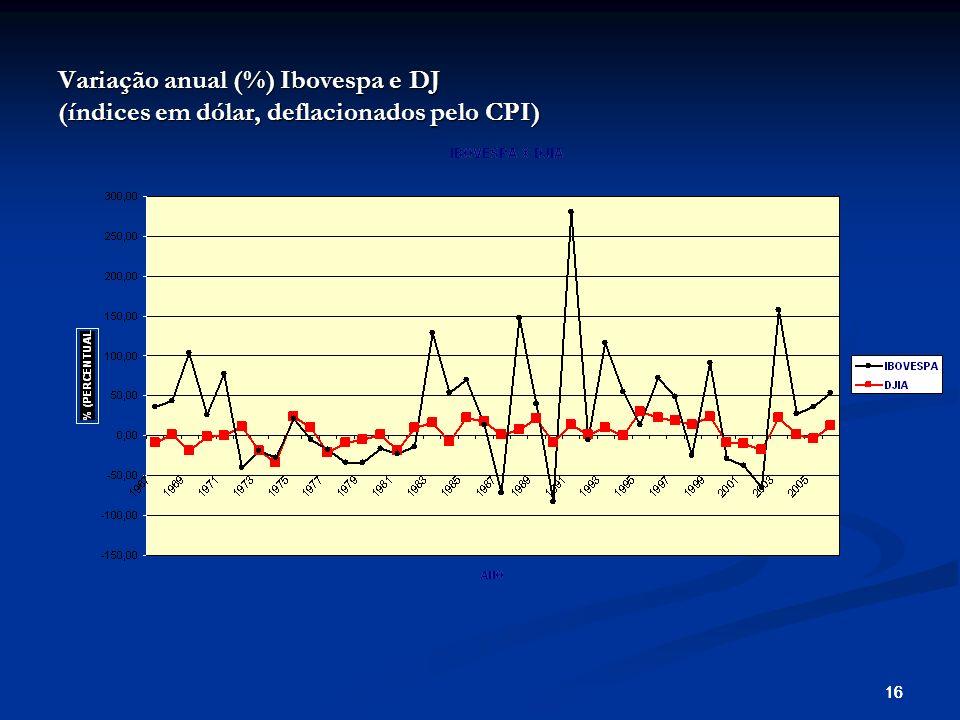 16 Variação anual (%) Ibovespa e DJ (índices em dólar, deflacionados pelo CPI)