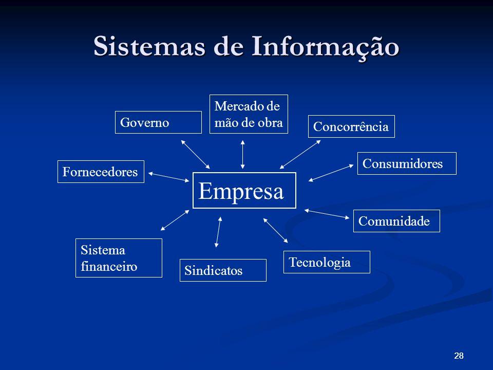 28 Sistemas de Informação Empresa Mercado de mão de obra Concorrência Consumidores Comunidade Tecnologia Sindicatos Sistema financeiro Fornecedores Governo