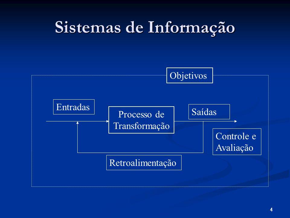 44 Sistemas de Informação Objetivos Processo de Transformação Entradas Saídas Controle e Avaliação Retroalimentação