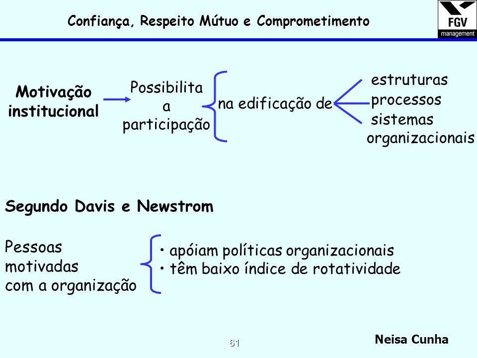 Neisa Cunha 60 Desenvolvimento de líderes/mudanças 1.supervisionar em vez de realizar o trabalho 2.organizar comunidades, em vez de hierarquias 3.não
