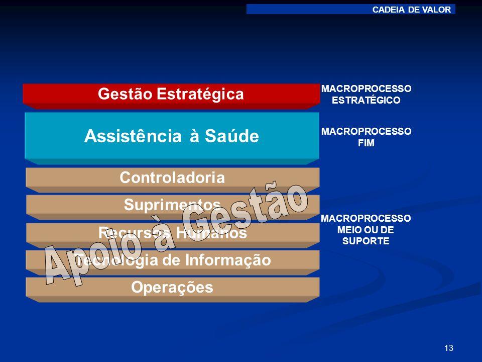 13 Gestão Estratégica MACROPROCESSO MEIO OU DE SUPORTE MACROPROCESSO ESTRATÉGICO Assistência à Saúde Controladoria Operações Tecnologia de Informação