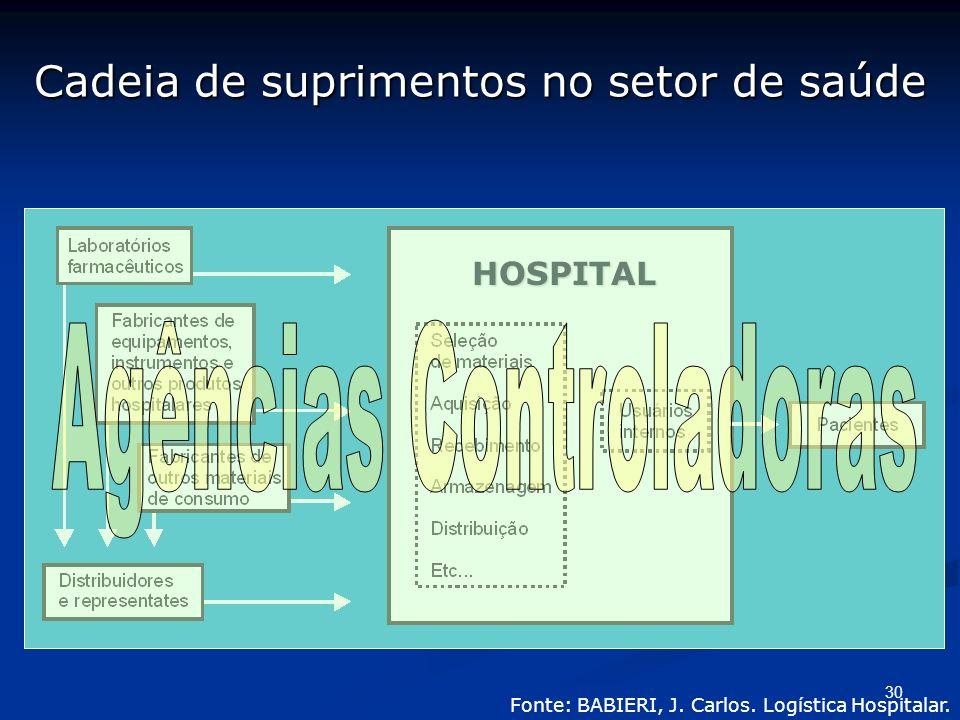 30 Cadeia de suprimentos no setor de saúde HOSPITAL Fonte: BABIERI, J. Carlos. Logística Hospitalar.