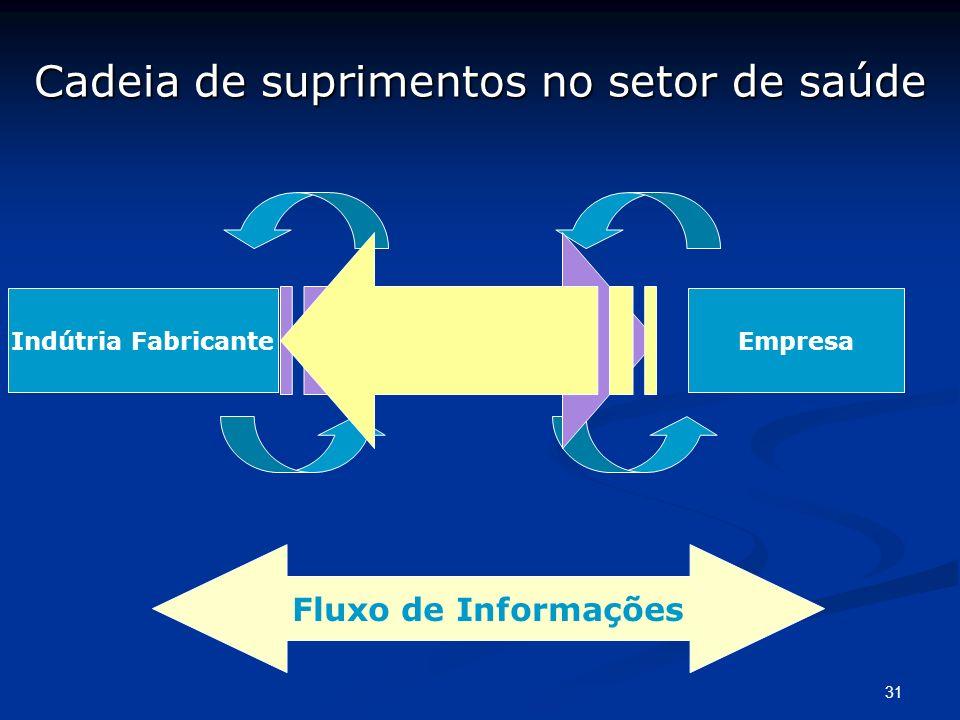 31 Cadeia de suprimentos no setor de saúde Indútria FabricanteDistribuidorEmpresa Fluxo de Informações