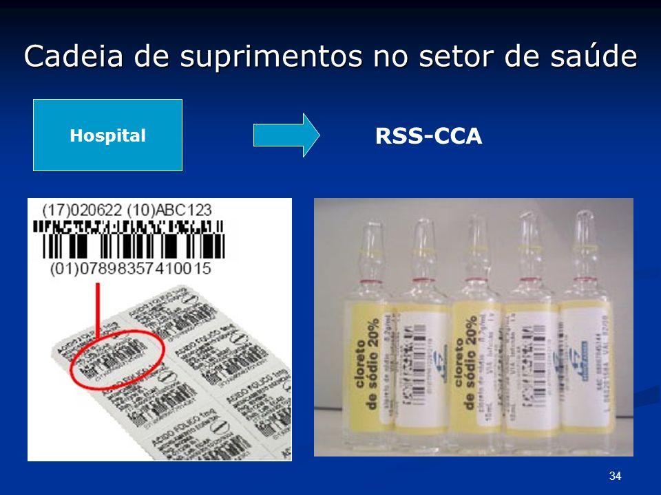 34 RSS-CCA Hospital Cadeia de suprimentos no setor de saúde