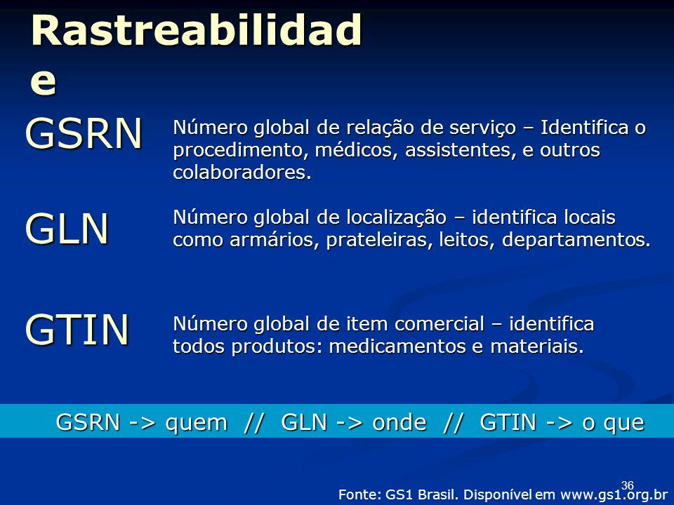 36 Rastreabilidad e Número global de relação de serviço – Identifica o procedimento, médicos, assistentes, e outros colaboradores. Fonte: GS1 Brasil.