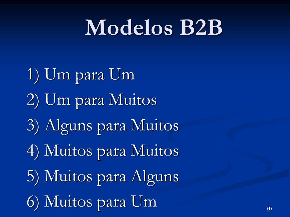 67 Modelos B2B 1) Um para Um 2) Um para Muitos 3) Alguns para Muitos 4) Muitos para Muitos 5) Muitos para Alguns 6) Muitos para Um