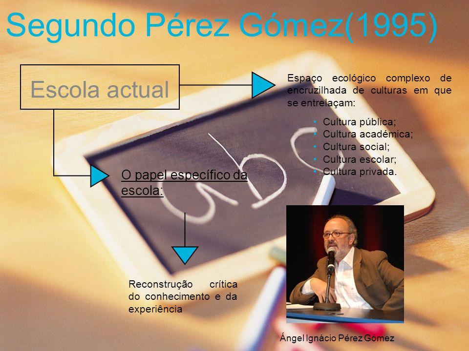 Segundo Pérez Gómez(1995) Escola actual O papel específico da escola: Reconstrução crítica do conhecimento e da experiência Espaço ecológico complexo