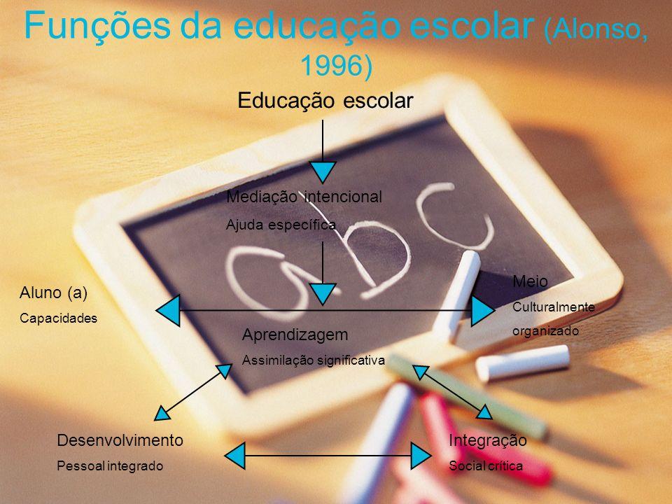Funções da educação escolar (Alonso, 1996) Educação escolar Mediação intencional Ajuda específica Aprendizagem Assimilação significativa Meio Cultural