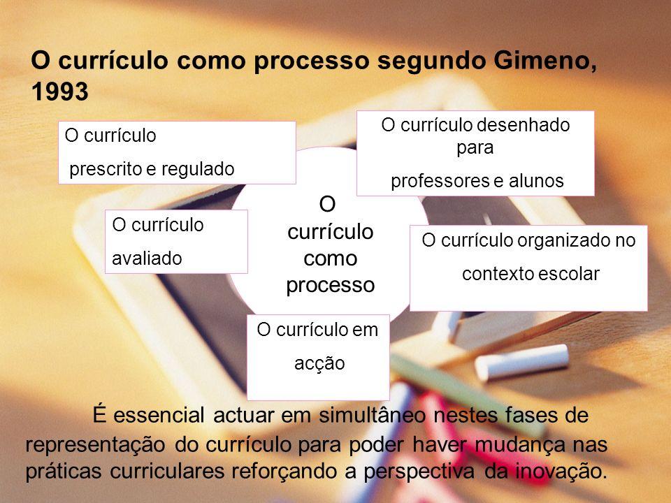 O currículo como processo segundo Gimeno, 1993 O currículo como processo O currículo prescrito e regulado O currículo desenhado para professores e alu