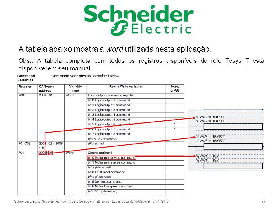 Schneider Electric 13 - Suporte Técnico – Aloisio Celso Bacchetti Junior / Lucas Eduardo Vidi Scopel – 24/01/2012 A tabela abaixo mostra a word utiliz