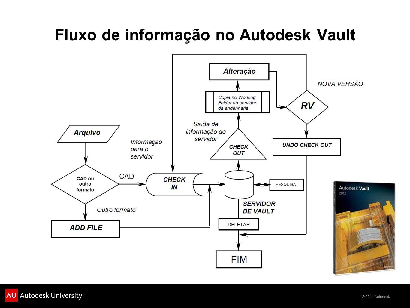 © 2011 Autodesk Fluxo de informação no Autodesk Vault