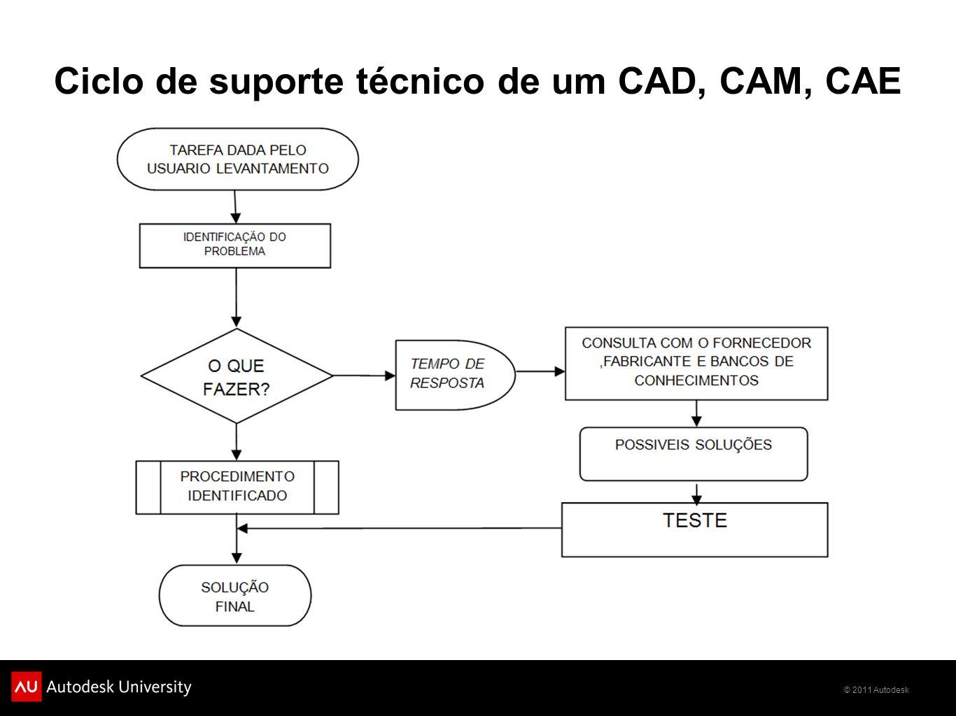 © 2011 Autodesk Ciclo de suporte técnico de um CAD, CAM, CAE