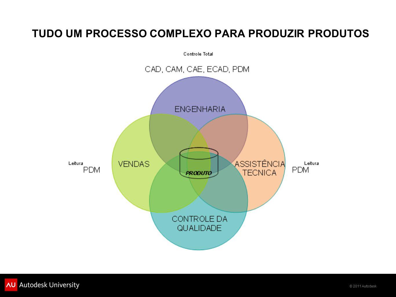 © 2011 Autodesk TUDO UM PROCESSO COMPLEXO PARA PRODUZIR PRODUTOS
