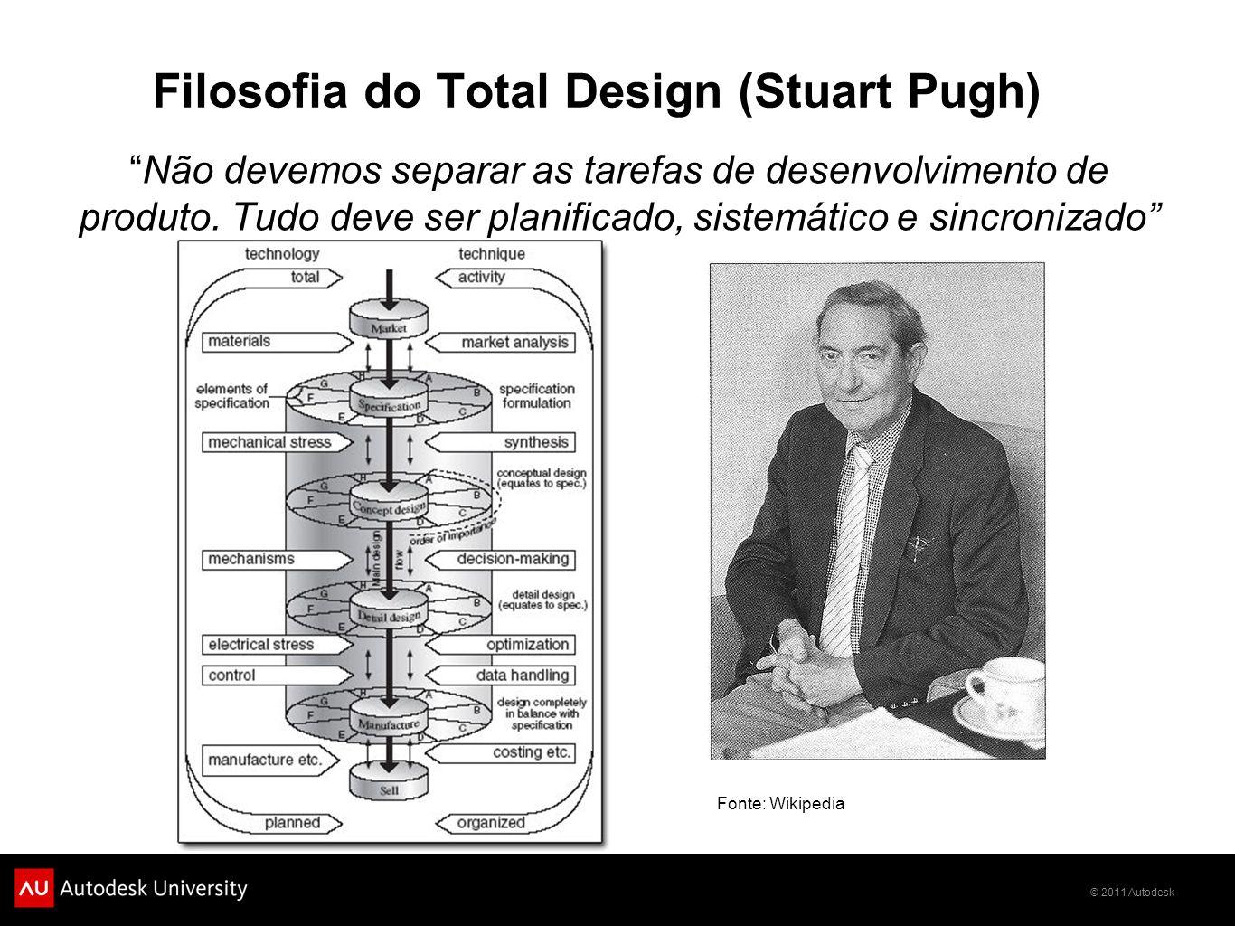 © 2011 Autodesk Filosofia do Total Design (Stuart Pugh) Não devemos separar as tarefas de desenvolvimento de produto. Tudo deve ser planificado, siste