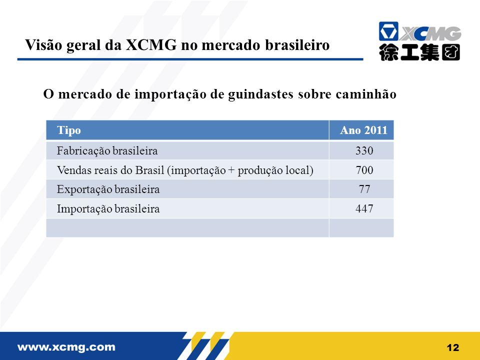 O mercado de importação de guindastes sobre caminhão TipoAno 2011 Fabricação brasileira330 Vendas reais do Brasil (importação + produção local)700 Exp