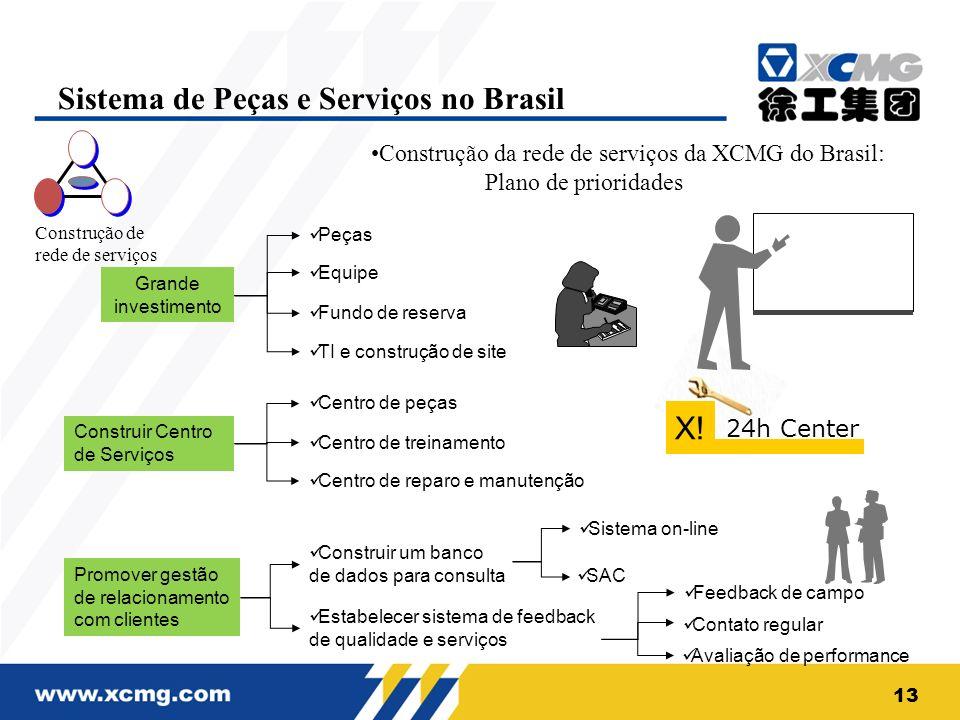 Construção de rede de serviços Construção da rede de serviços da XCMG do Brasil: Plano de prioridades Construir Centro de Serviços Centro de peças Cen