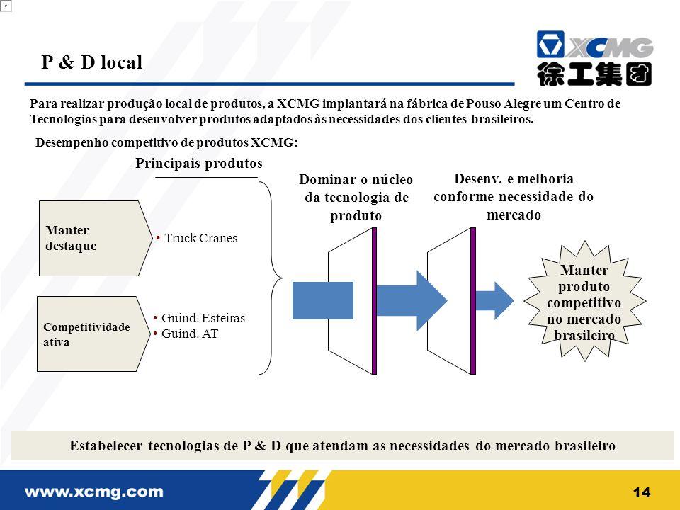 Manter destaque Truck Cranes Principais produtos Competitividade ativa Guind. Esteiras Guind. AT Estabelecer tecnologias de P & D que atendam as neces