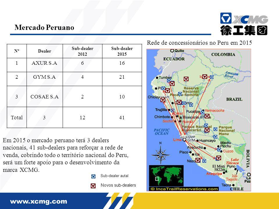 Em 2015 o mercado peruano terá 3 dealers nacionais, 41 sub-dealers para reforçar a rede de venda, cobrindo todo o território nacional do Peru, será um