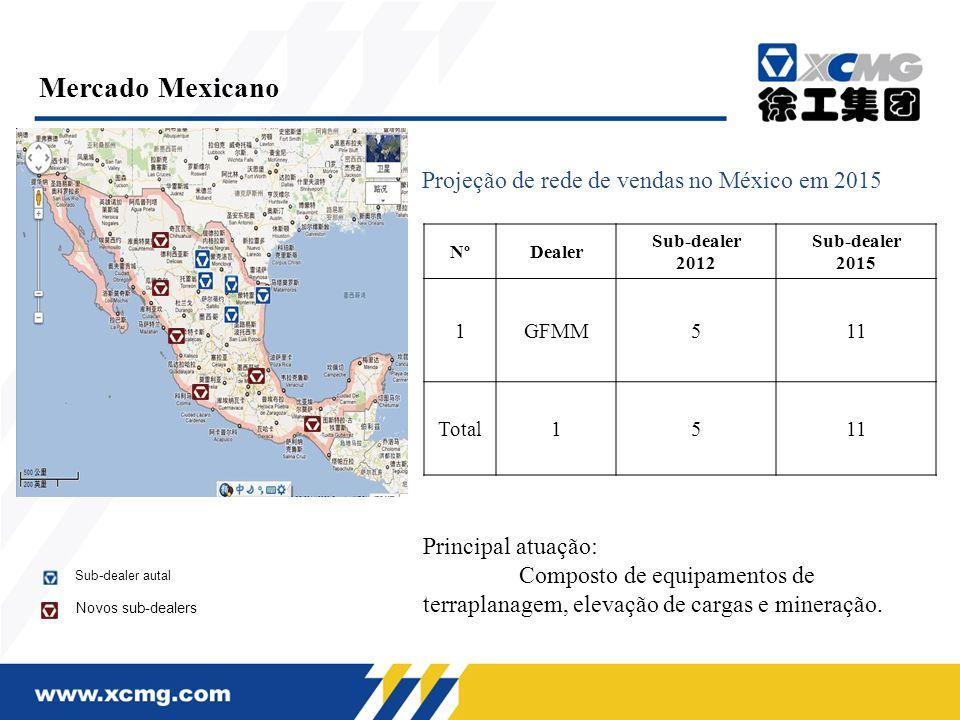 Mercado Mexicano NºDealer Sub-dealer 2012 Sub-dealer 2015 1GFMM511 Total1511 Principal atuação: Composto de equipamentos de terraplanagem, elevação de