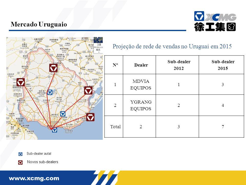 Projeção de rede de vendas no Uruguai em 2015 Mercado Uruguaio NºDealer Sub-dealer 2012 Sub-dealer 2015 1 MDVIA EQUIPOS 13 2 YGRANG EQUIPOS 24 Total23