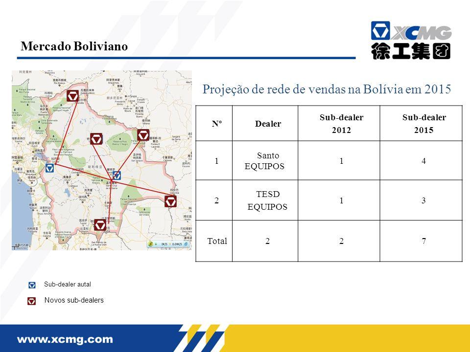 Projeção de rede de vendas na Bolívia em 2015 Mercado Boliviano NºDealer Sub-dealer 2012 Sub-dealer 2015 1 Santo EQUIPOS 14 2 TESD EQUIPOS 13 Total227