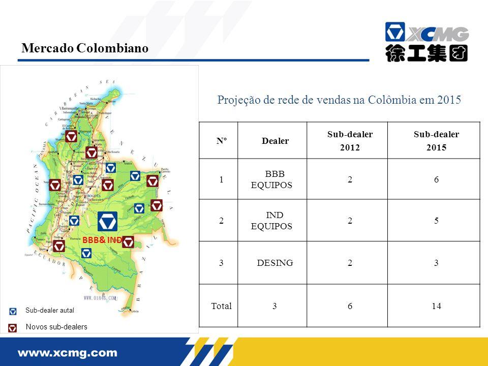 NºDealer Sub-dealer 2012 Sub-dealer 2015 1 BBB EQUIPOS 26 2 IND EQUIPOS 25 3DESING23 Total3614 BBB& IND Projeção de rede de vendas na Colômbia em 2015