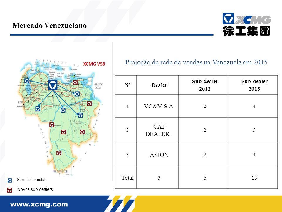 Mercado Venezuelano Projeção de rede de vendas na Venezuela em 2015 NºDealer Sub-dealer 2012 Sub-dealer 2015 1 VG&V S.A. 24 2 CAT DEALER 25 3 ASION 24