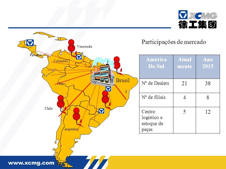 Panamá Peru Brasil Argentina Chile Venezuela Colômbia América Do Sul Atual mente Ano 2015 Nº de Dealers 2138 Nº de filiais 48 Centro logístico e estoq