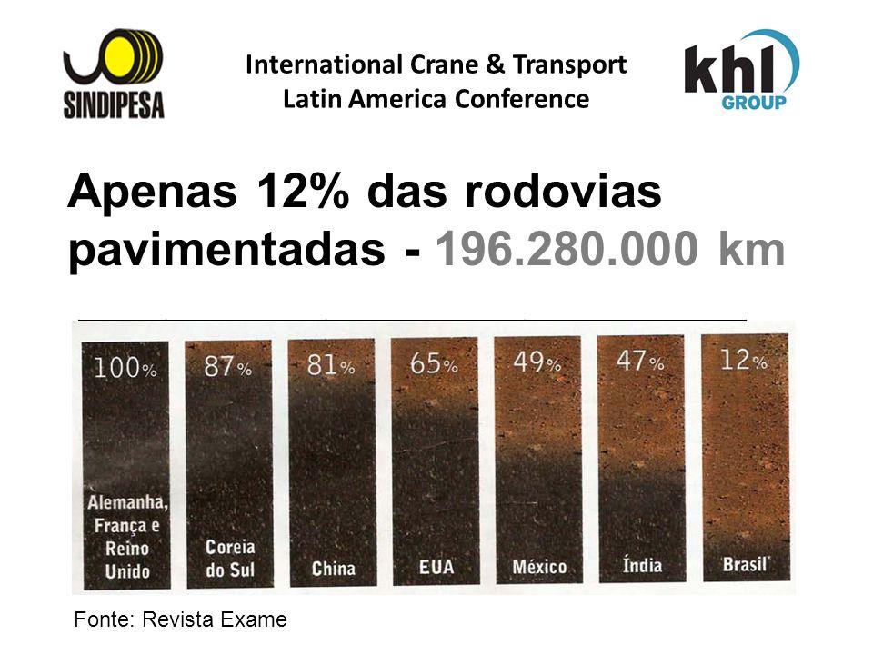 International Crane & Transport Latin America Conference FÁBRICA DE FERTILIZANTES DA PETROBRAS Apenas 12% das rodovias pavimentadas - 196.280.000 km P