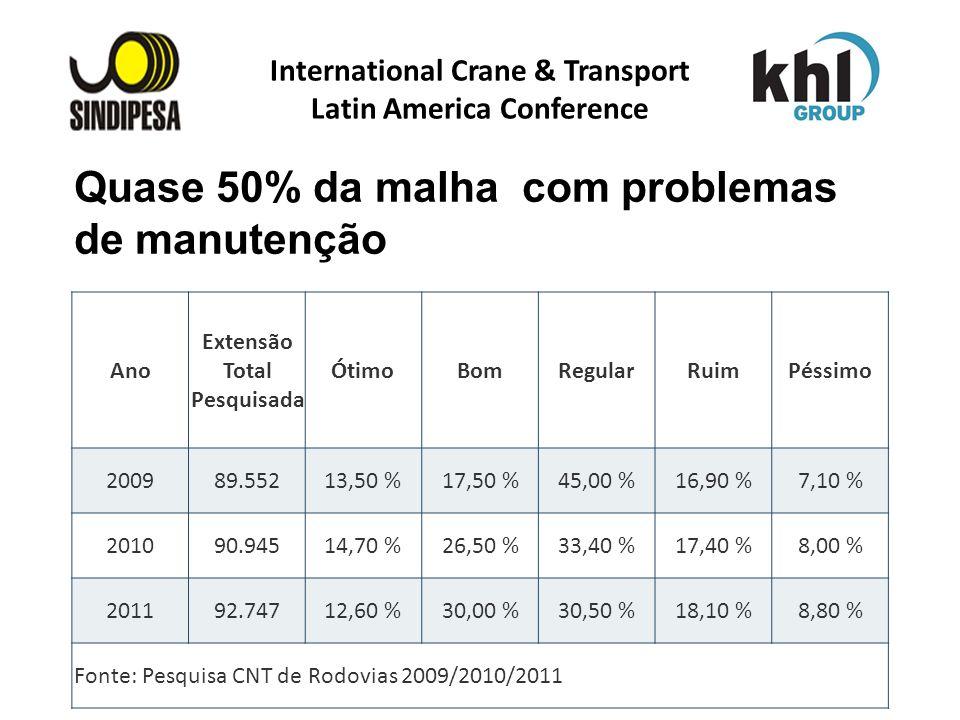 International Crane & Transport Latin America Conference FÁBRICA DE FERTILIZANTES DA PETROBRAS Quase 50% da malha com problemas de manutenção Ano Exte