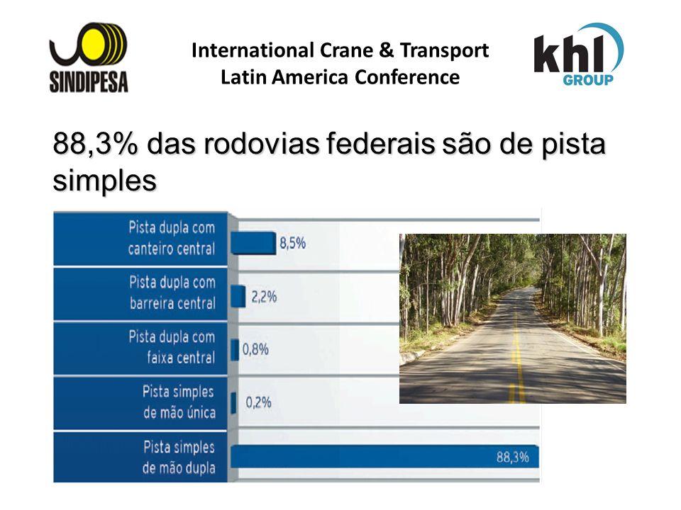 International Crane & Transport Latin America Conference FÁBRICA DE FERTILIZANTES DA PETROBRAS 88,3% das rodovias federais são de pista simples