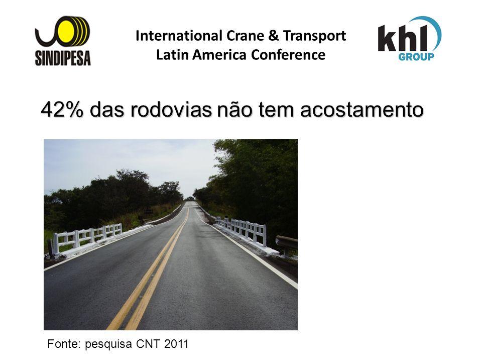 International Crane & Transport Latin America Conference FÁBRICA DE FERTILIZANTES DA PETROBRAS 42% das rodovias não tem acostamento Fonte: pesquisa CN