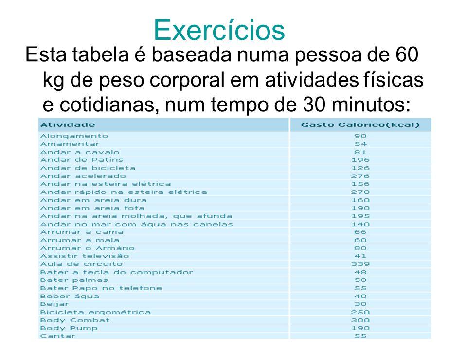 Exercícios Esta tabela é baseada numa pessoa de 60 kg de peso corporal em atividades físicas e cotidianas, num tempo de 30 minutos: