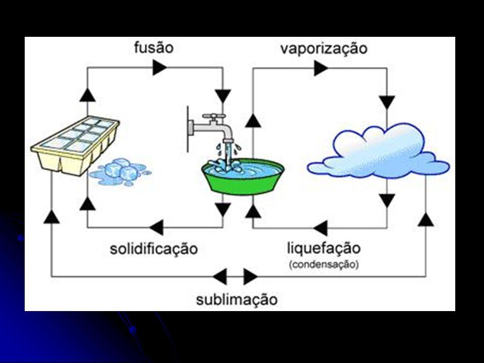 Para que aconteçam a fusão e a vaporização é necessário fornecer energia – aquecer – a água Para que aconteçam a fusão e a vaporização é necessário fornecer energia – aquecer – a água Para que aconteçam a solidificação (mudança de estado líquido para o estado sólido), a liquefação (do estado gasoso para o líquido) e a vaporização ( é a mudança do estado líquido para o gasoso) é preciso retirar energia – o calor – da água.