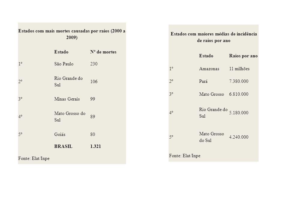 Estados com mais mortes causadas por raios (2000 a 2009) EstadoNº de mortes 1ºSão Paulo230 2º Rio Grande do Sul 106 3ºMinas Gerais99 4º Mato Grosso do Sul 89 5ºGoiás80 BRASIL1.321 Fonte: Elat/Inpe Estados com maiores médias de incidência de raios por ano EstadoRaios por ano 1ºAmazonas11 milhões 2ºPará7.380.000 3ºMato Grosso6.810.000 4º Rio Grande do Sul 5.180.000 5º Mato Grosso do Sul 4.240.000 Fonte: Elat/Inpe
