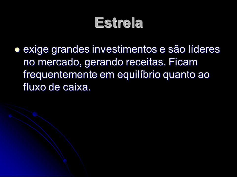 Estrela exige grandes investimentos e são líderes no mercado, gerando receitas.