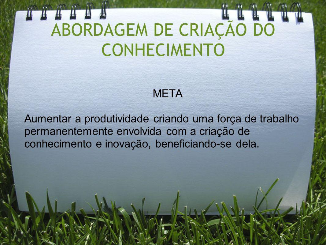 ABORDAGEM DE CRIAÇÃO DO CONHECIMENTO META Aumentar a produtividade criando uma força de trabalho permanentemente envolvida com a criação de conhecimen