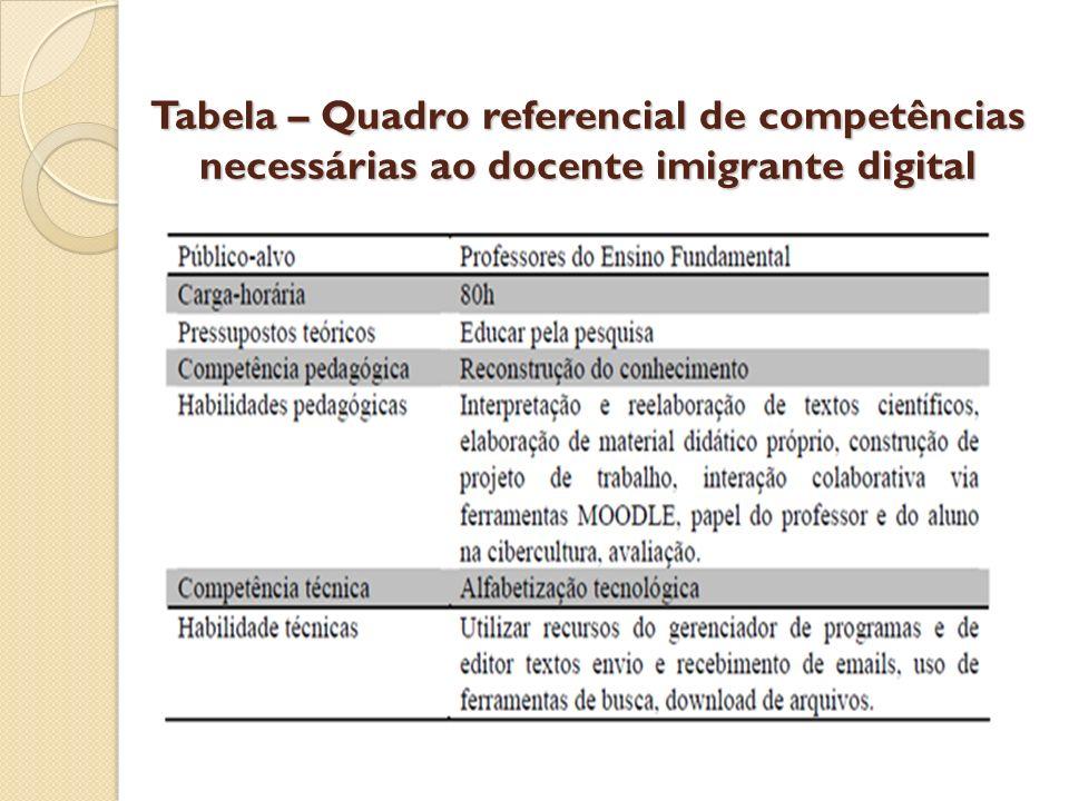 Tabela – Quadro referencial de competências necessárias ao docente imigrante digital