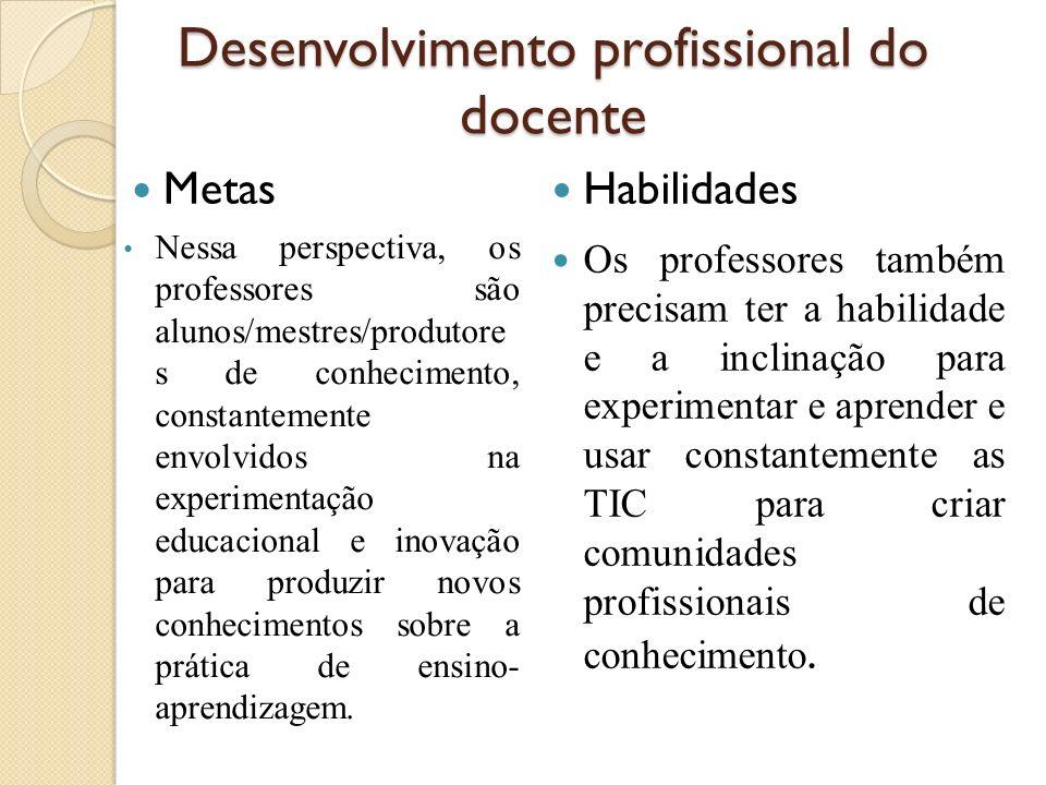 Desenvolvimento profissional do docente Metas Nessa perspectiva, os professores são alunos/mestres/produtore s de conhecimento, constantemente envolvi