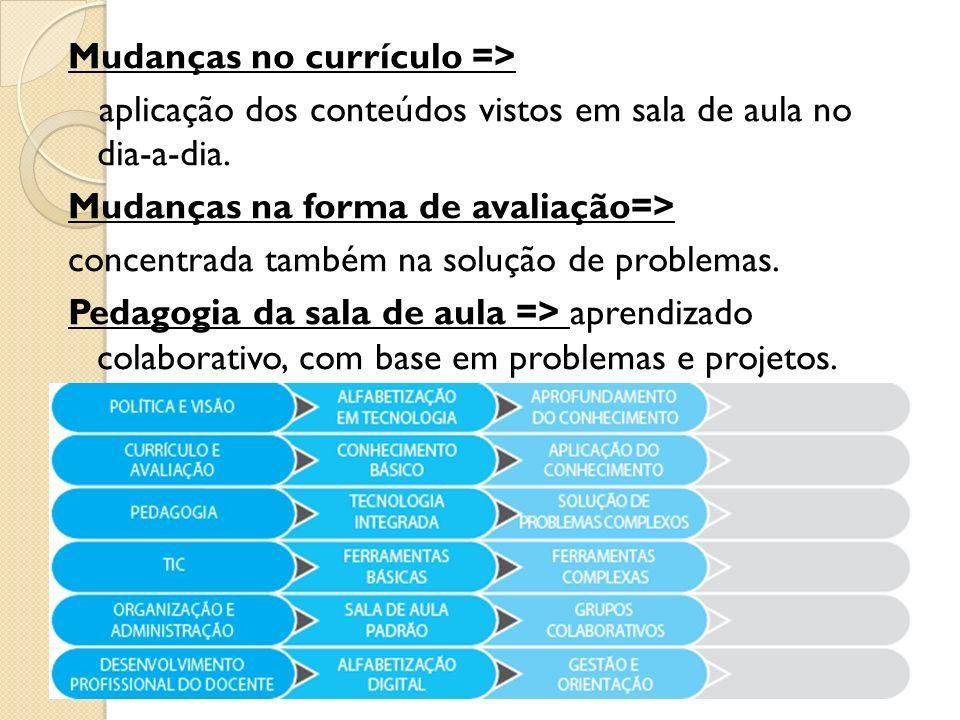 Mudanças no currículo => aplicação dos conteúdos vistos em sala de aula no dia-a-dia. Mudanças na forma de avaliação=> concentrada também na solução d