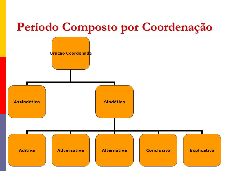Período Composto por Coordenação Oração Coordenada AssindéticaSindética AditivaAdversativaAlternativaConclusivaExplicativa