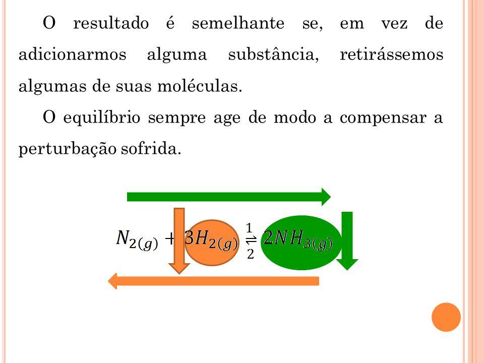 O resultado é semelhante se, em vez de adicionarmos alguma substância, retirássemos algumas de suas moléculas. O equilíbrio sempre age de modo a compe